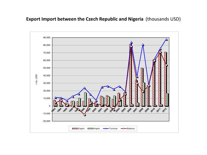 Export Import Between The Czech Republic And Nigeria Thousands Usd
