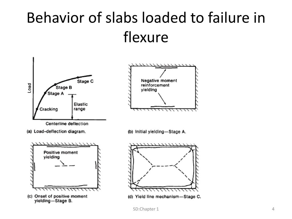 PPT - Chapter 1 – Yield Line Analysis for slabs PowerPoint