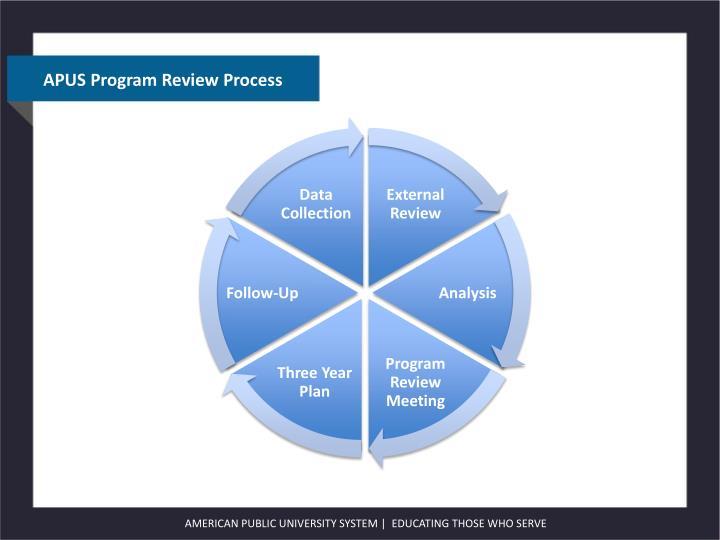 APUS Program Review Process