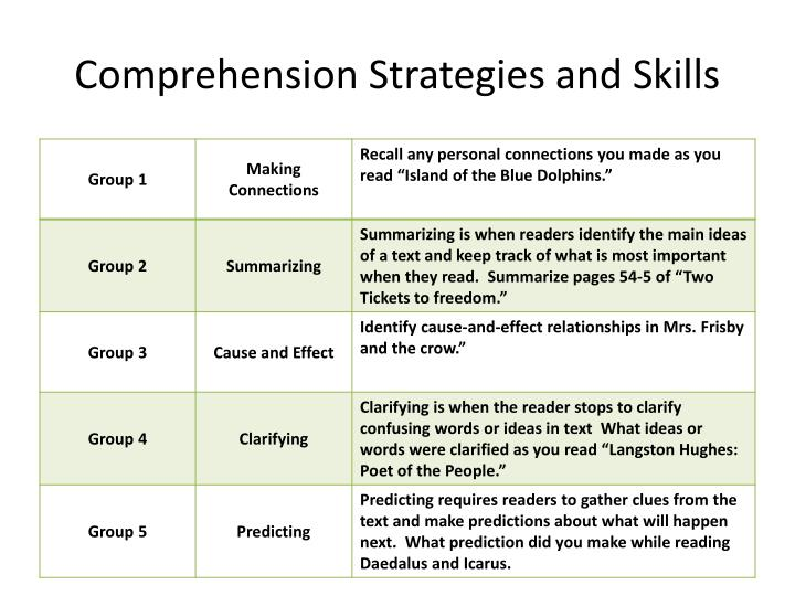 Comprehension Strategies and Skills