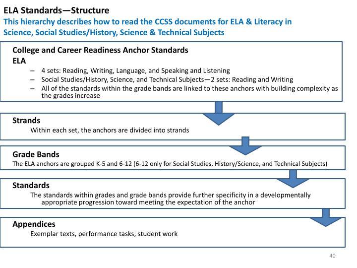 ELA Standards—Structure