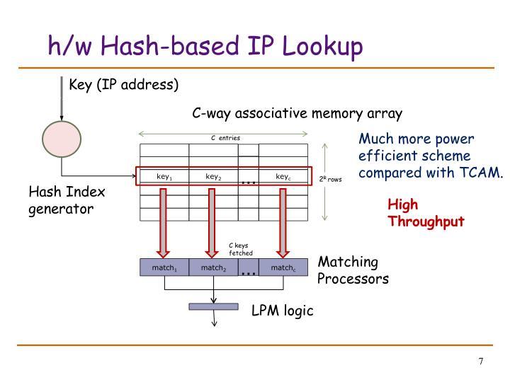 h/w Hash-based IP Lookup