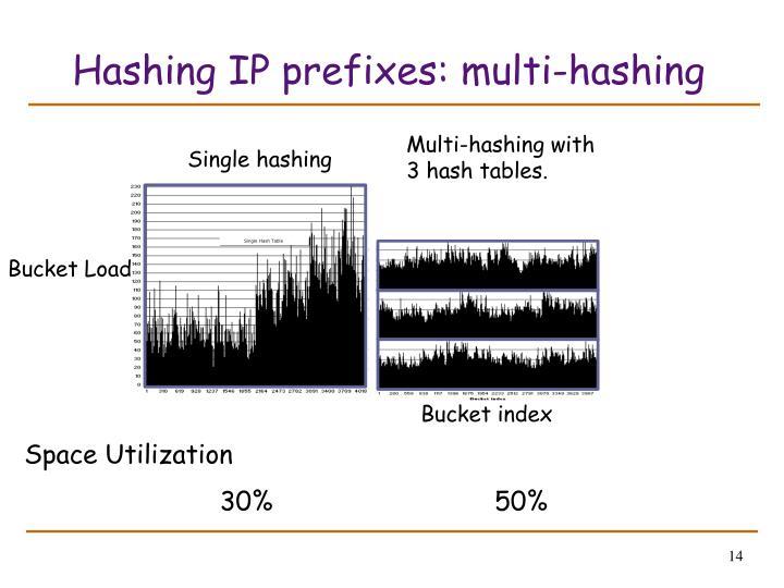 Hashing IP prefixes: multi-hashing