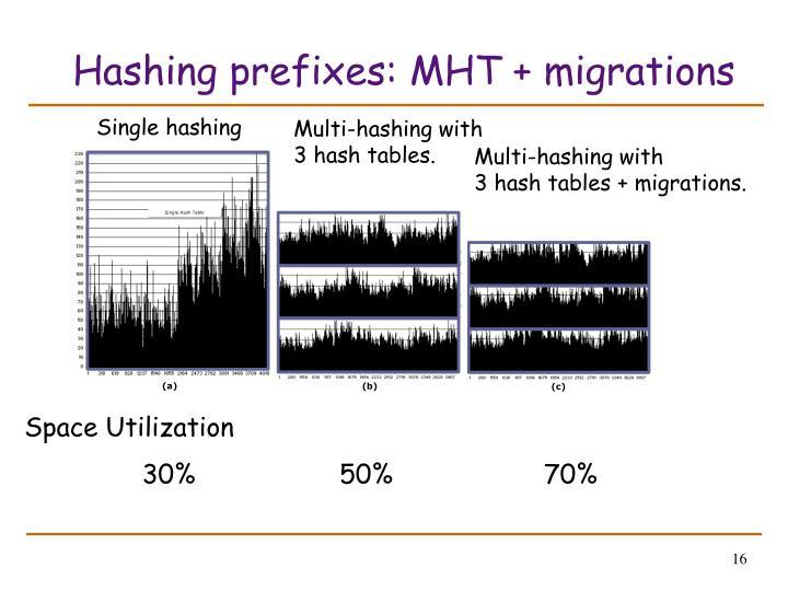 Hashing prefixes: MHT + migrations