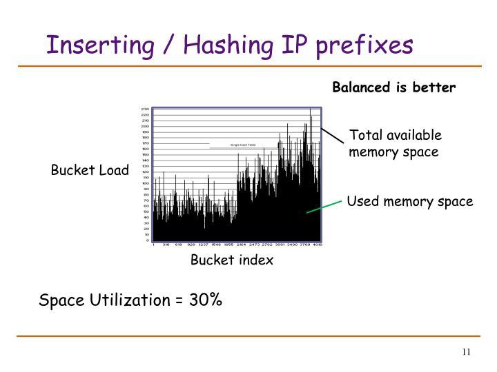Inserting / Hashing IP prefixes