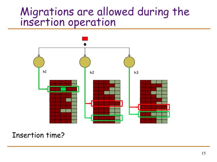 Migrations are allowed during the insertion operation