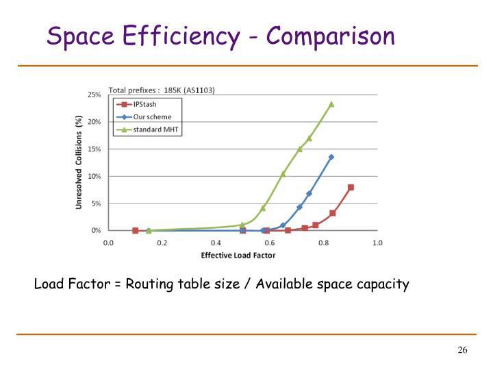 Space Efficiency - Comparison