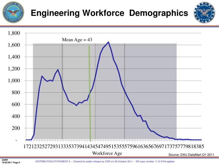 Engineering workforce demographics