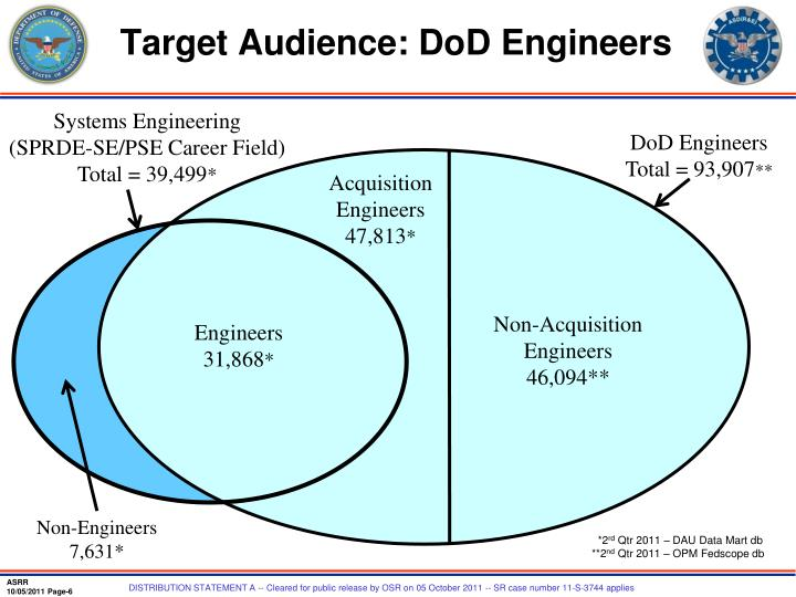 Target Audience: DoD Engineers