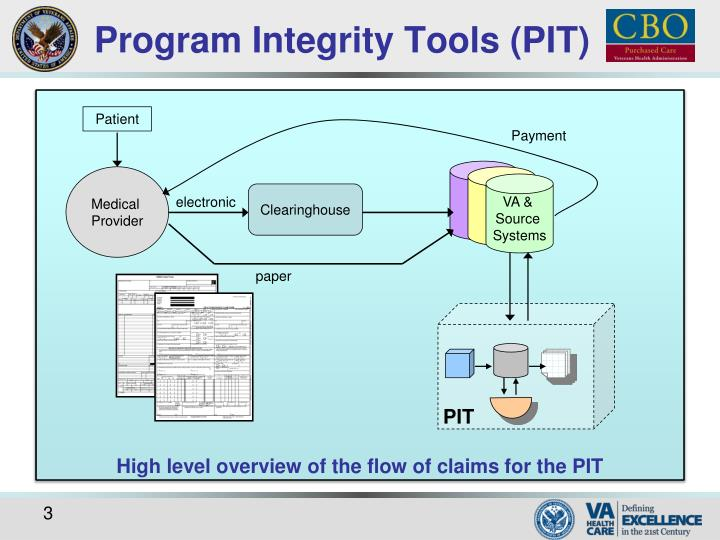 Program integrity tools pit