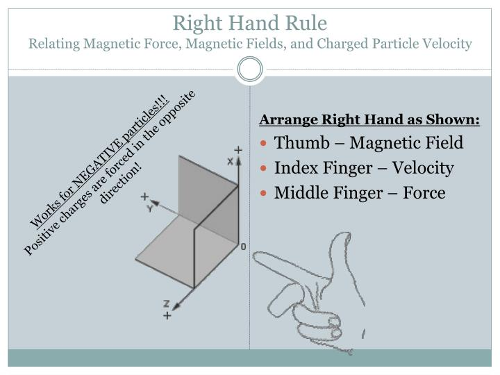 Right hand rule relating magnetic force magnetic fields and charged particle velocity