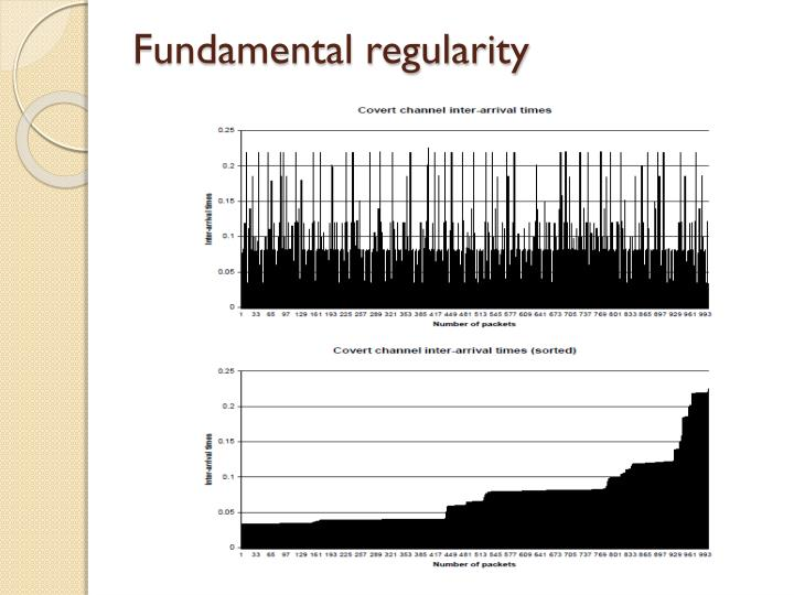 Fundamental regularity