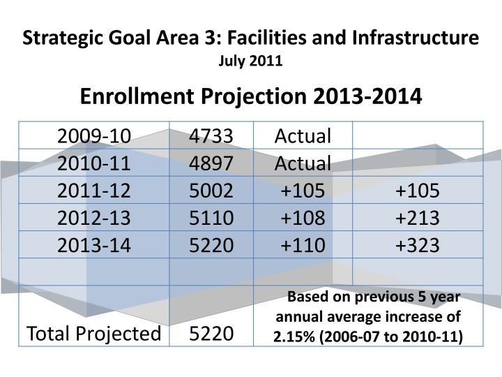 Strategic Goal Area 3: Facilities and