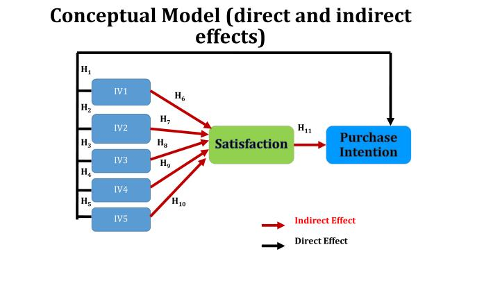 customer satisfaction and purchase intention Customer satisfaction is a major predictor of repurchase but is strongly influenced by explicit performance evaluations of product performance, quality, and value loyalty is often measured as a combination of measures including overall satisfaction, likelihood of repurchase, and likelihood of recommending the brand to a friend.