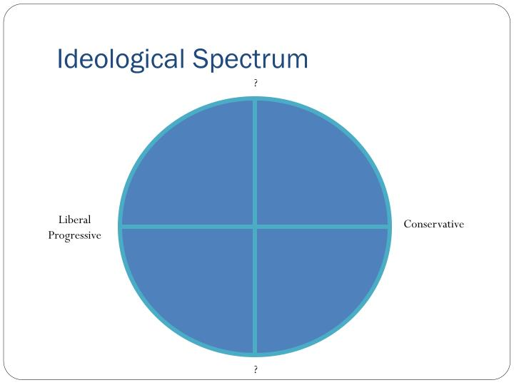 Ideological Spectrum