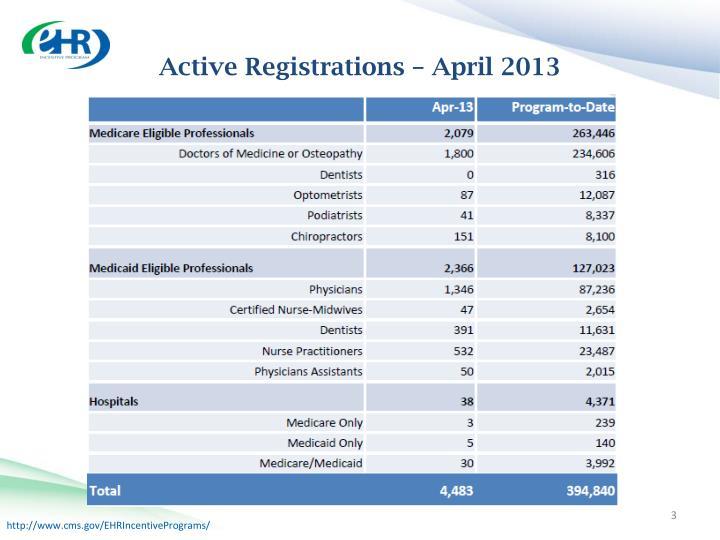 Active registrations april 2013