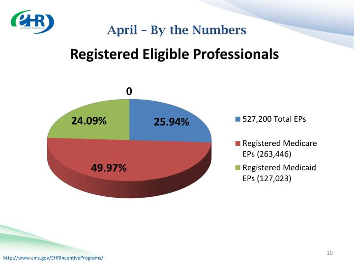 April – By the Numbers
