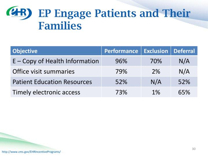 EP Engage Patients and Their Families