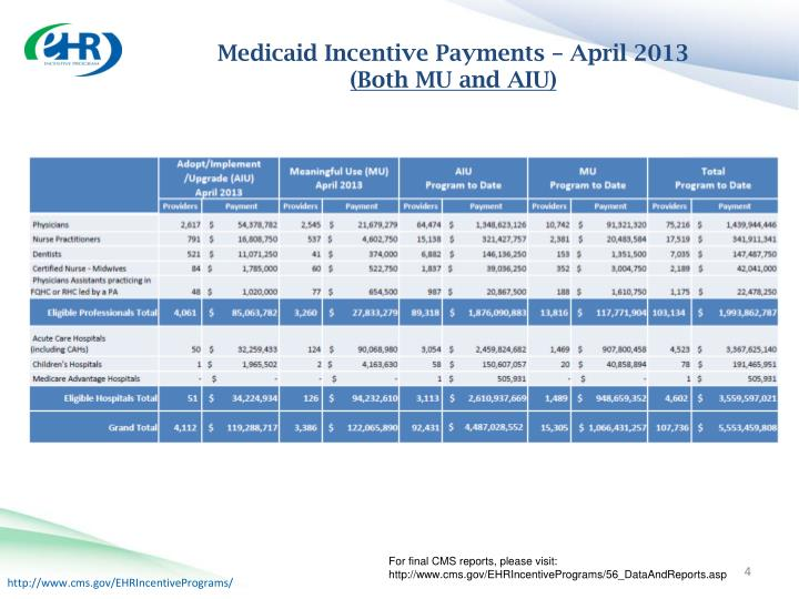 Medicaid Incentive Payments – April 2013