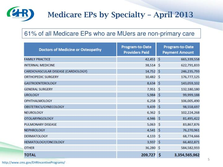 Medicare EPs by Specialty – April 2013
