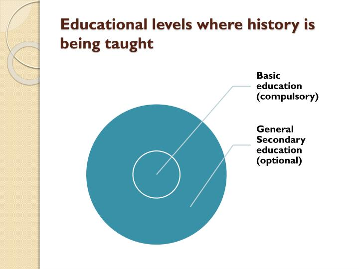 Educational levels where history is being taught