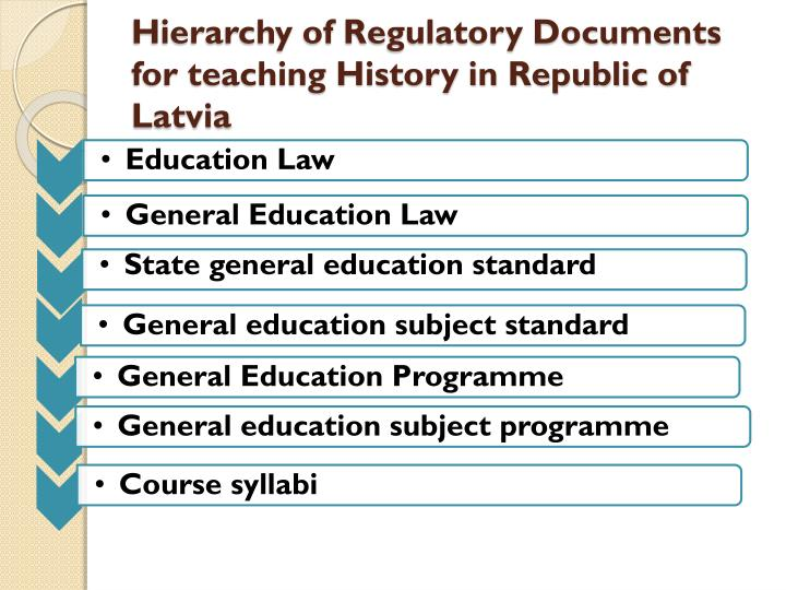 Hierarchy of regulatory documents for teaching history in republic of latvia
