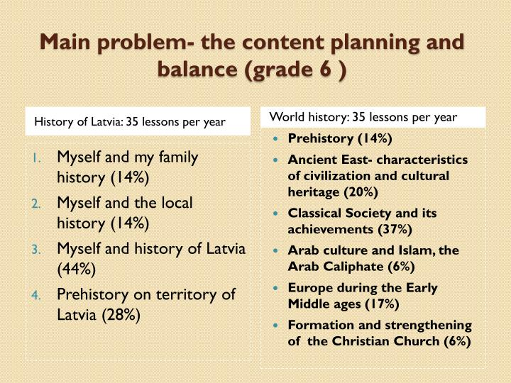 History of Latvia: 35 lessons per year