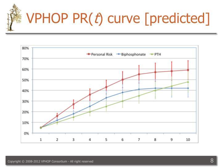 VPHOP PR(