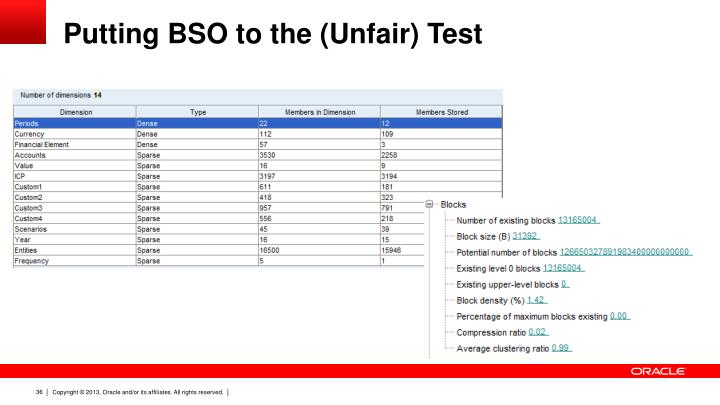 Putting BSO to the (Unfair) Test