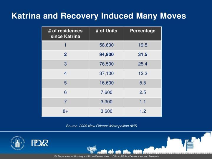 Katrina and Recovery Induced Many Moves