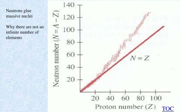 Neutrons glue