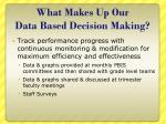 what makes up our data based decision making