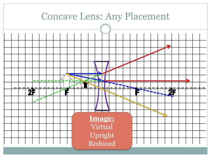 Concave Lens: Any Placement