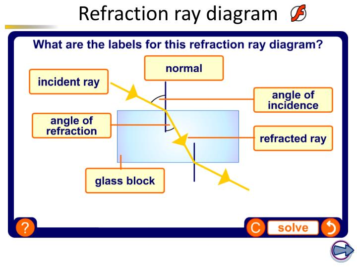 Ppt Refraction Powerpoint Presentation Id2558301