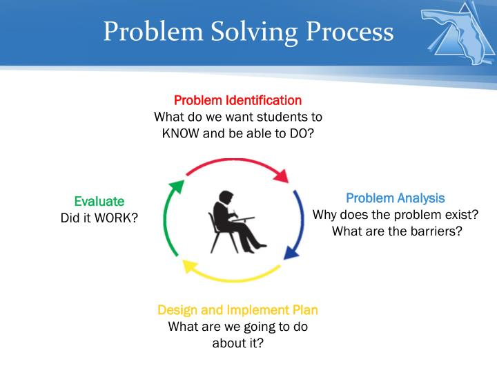problem solving procedure the anatomy of hate Problem solving is an important component of mathematics education because it is the single vehicle which seems to be able to achieve at school level all three of the values of problem solving allows the student to experience a range of emotions associated with various stages in the solution process.