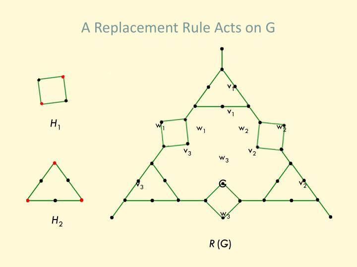 A Replacement Rule Acts on G