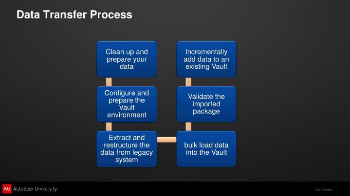 Data Transfer Process