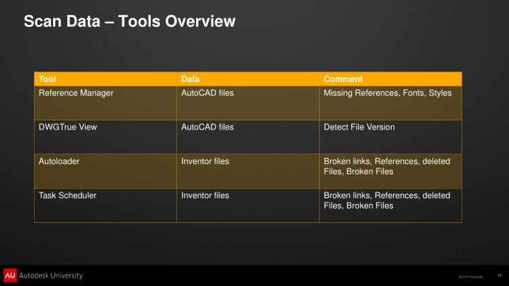 Scan Data – Tools Overview