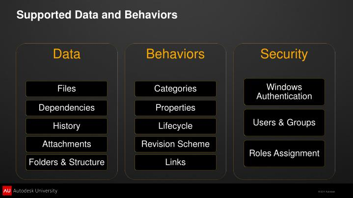 Supported Data and Behaviors