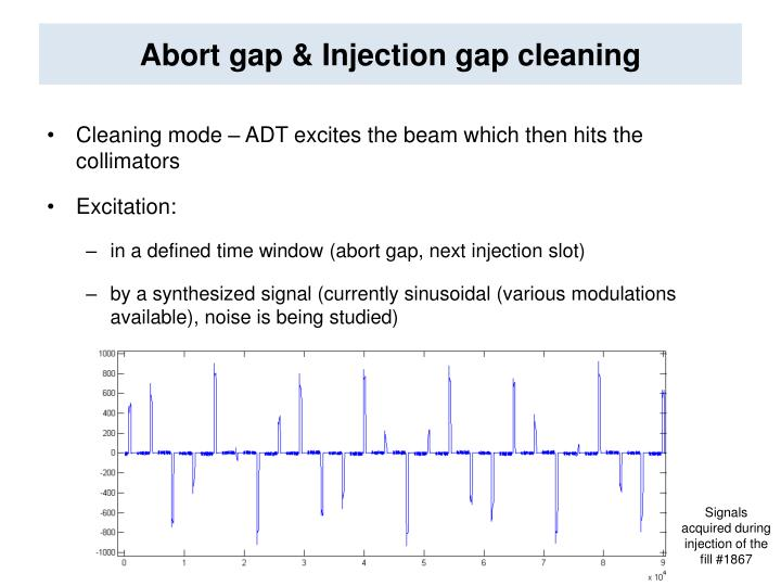 Abort gap injection gap cleaning