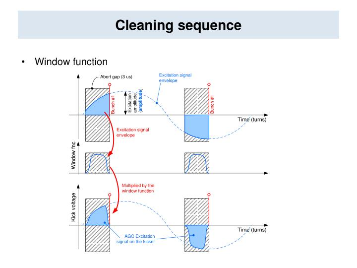 Cleaning sequence