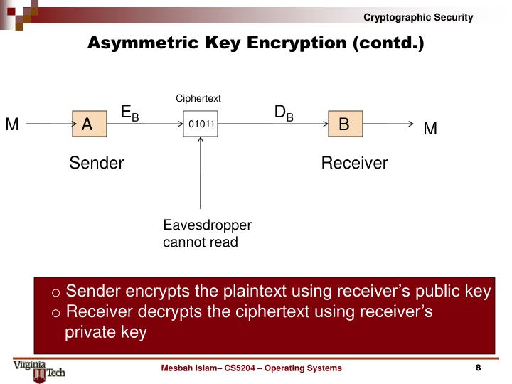 Asymmetric Key Encryption (contd.)