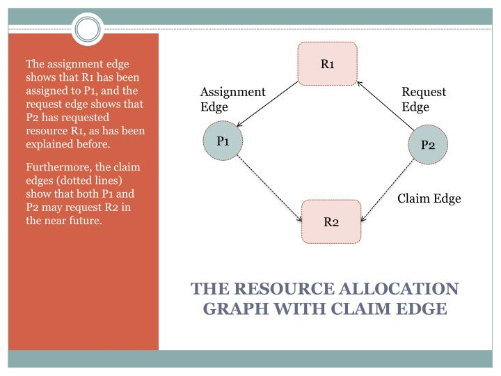 The resource allocation graph with claim edge