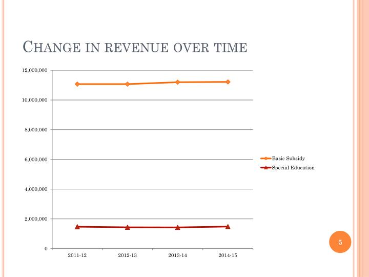 Change in revenue over time
