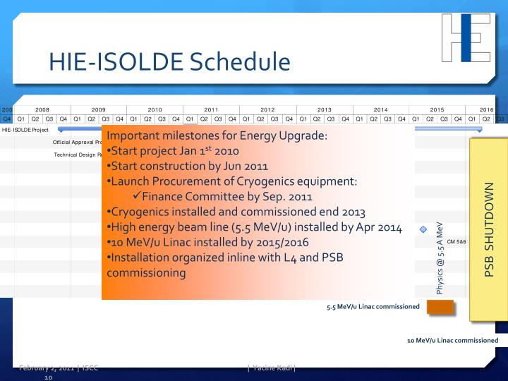 HIE-ISOLDE Schedule