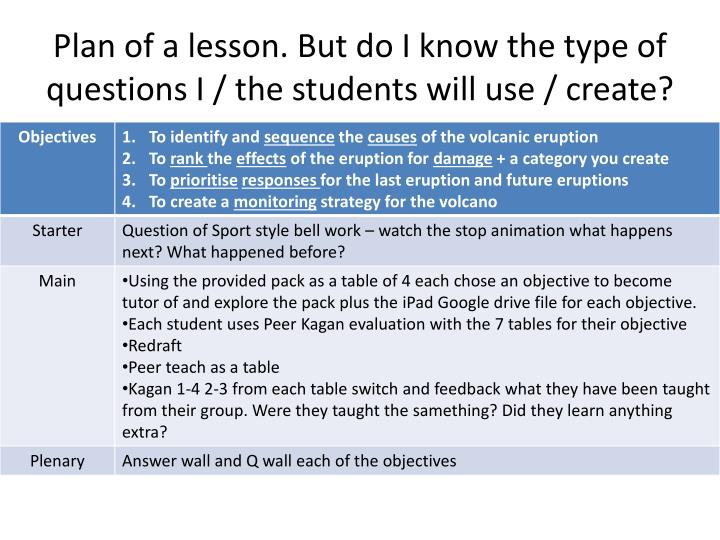 Plan of a lesson. But do I know the type of questions I / the students will use / create?