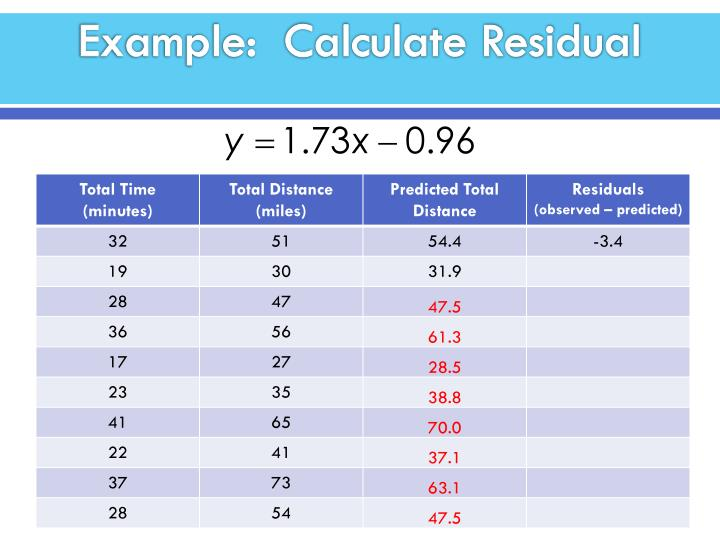 Example:  Calculate Residual