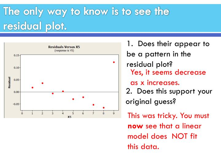 The only way to know is to see the residual plot.