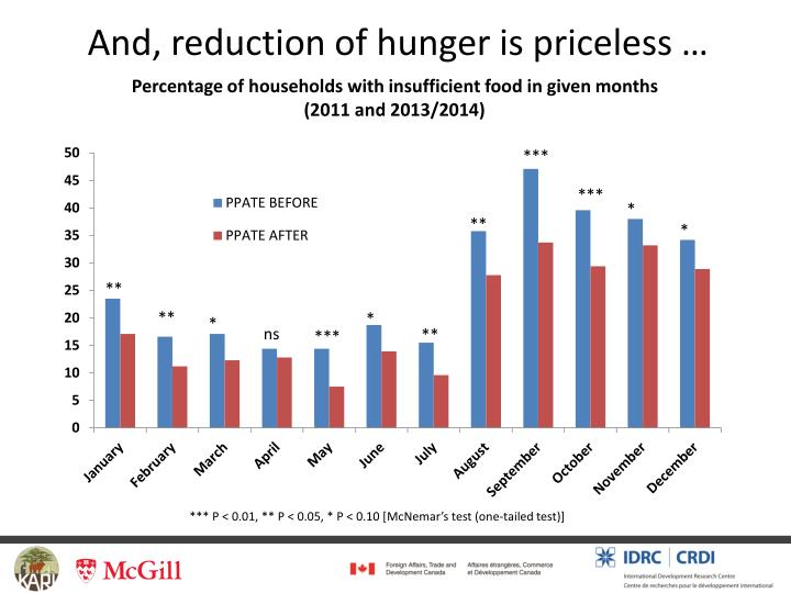 And, reduction of hunger is priceless …