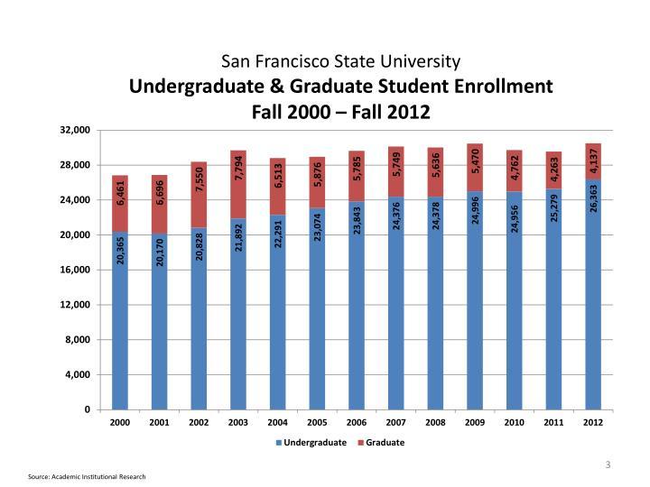 San francisco state university undergraduate graduate student enrollment fall 2000 fall 2012